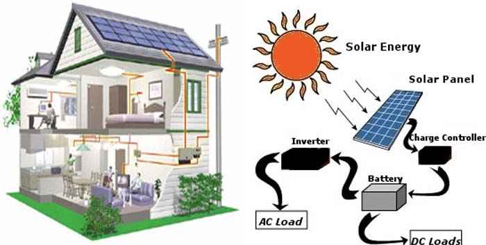 Solar Energy System building permit for compliance with Ontario ...